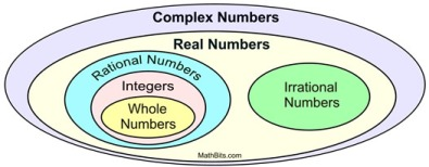 number diagram